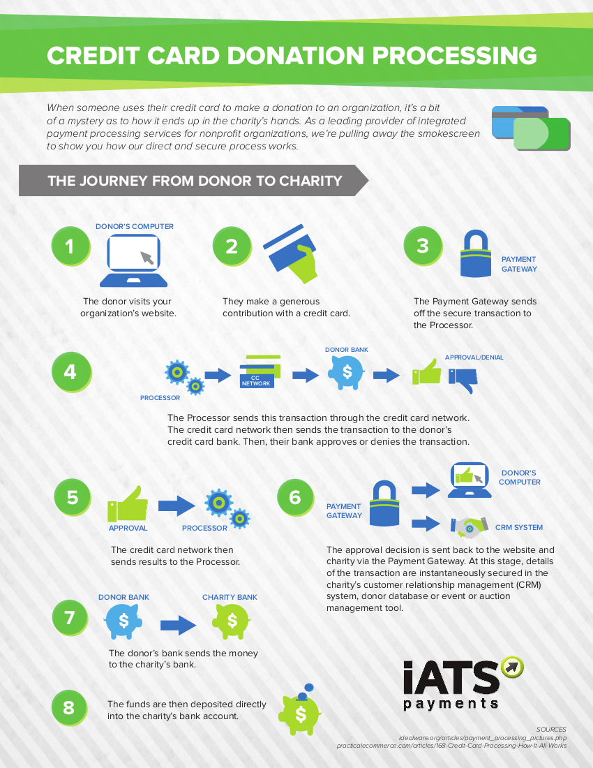 Infographic: How Credit Card Donation Processing Works - Sumac Non ...