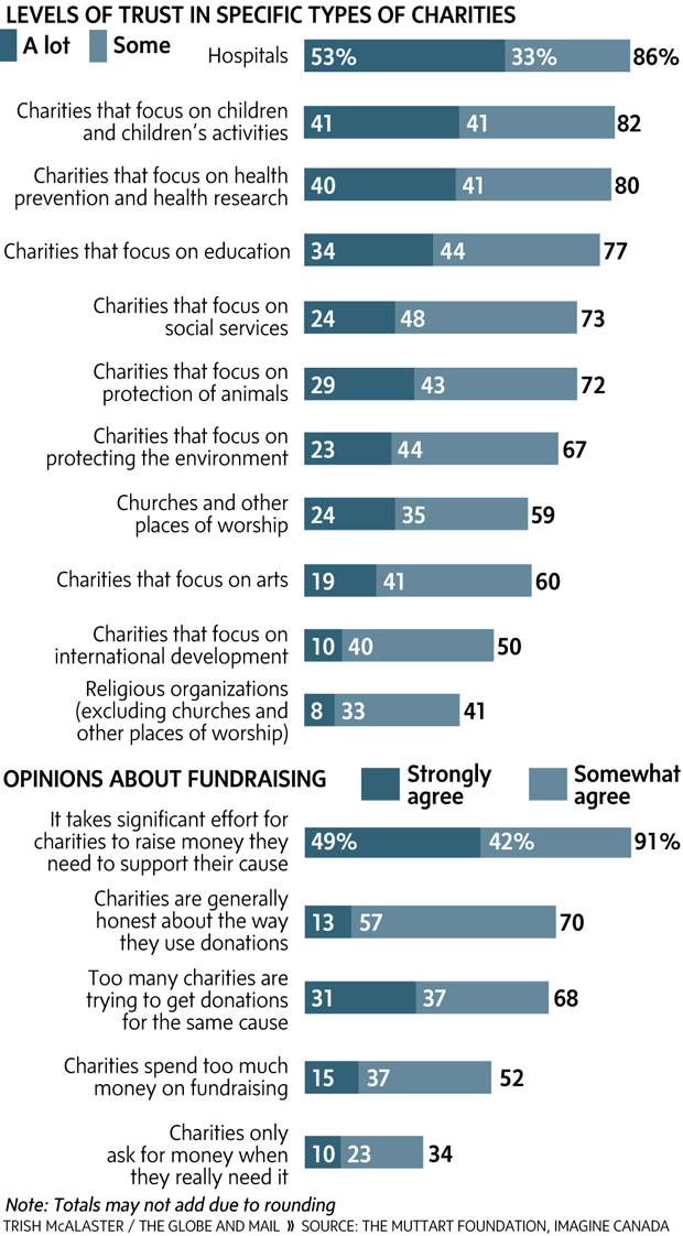 Most trusted non-profits