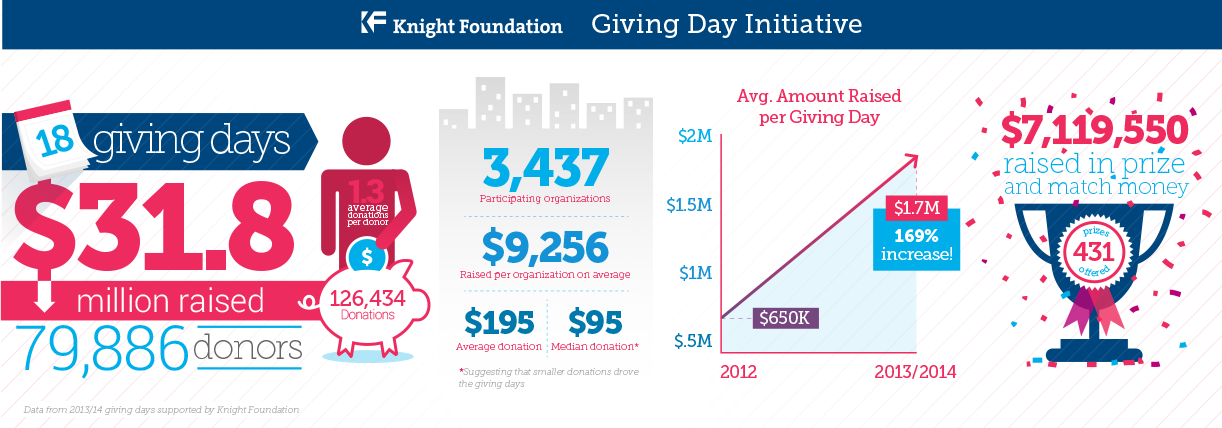 Nonprofit Giving Days