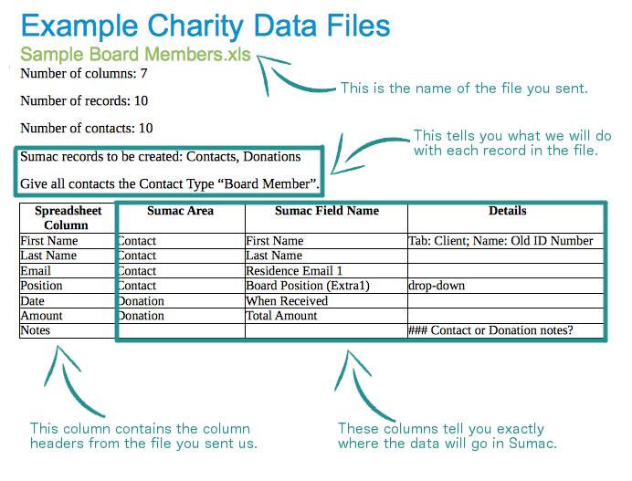 Review Mapping Sumac Nonprofit Software - Data mapping document